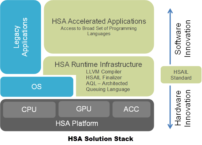 What is Heterogeneous System Architecture - HSA Solution Stack