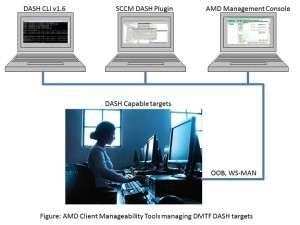 AMD Client Manageability Tools managing DMTF DASH targets