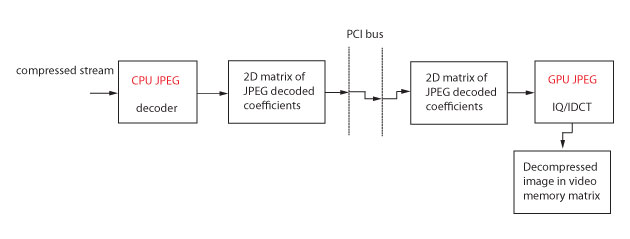 JPEG Decoding with Run-Length Encoding: A CPU and GPU Approach - Classical CPU/GPU decoding pipeline