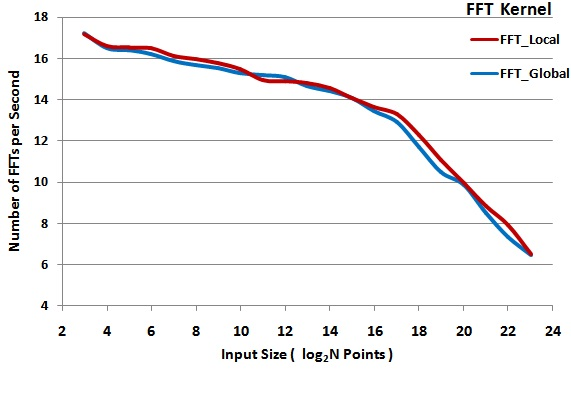 OpenCL™ Optimization Case Study Fast Fourier Transform - Part II - Performance Comparison of FFT Kernels with and without Local Memory