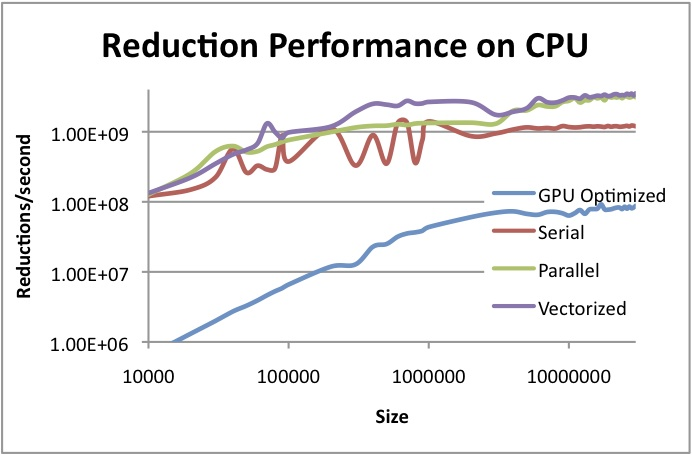 OpenCL™ Optimization Case Study: Simple Reductions - CPU Performance