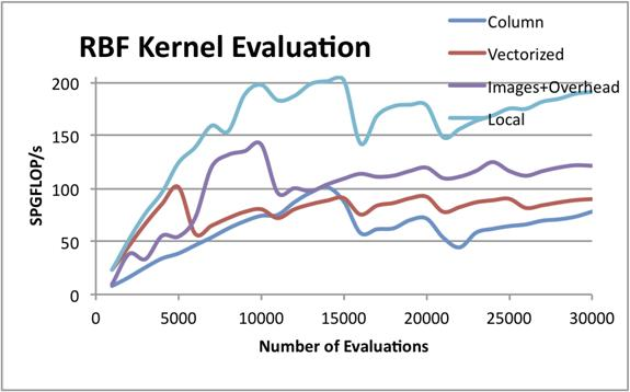 OpenCL™ Optimization Case Study: Support Vector Machine Training - RBF Kernel Performance using Local Memory