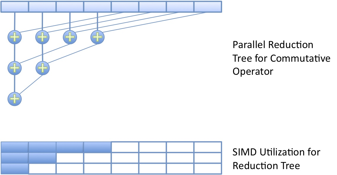 OpenCL™ Optimization Case Study: Simple Reductions - Commutative Reduction and SIMD Mapping