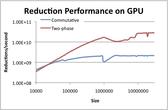 OpenCL™ Optimization Case Study: Simple Reductions - Two-stage GPU Performance