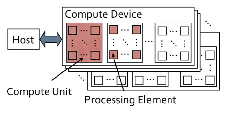 OpenCL™ and the AMD APP SDK - OpenCL Platform Model