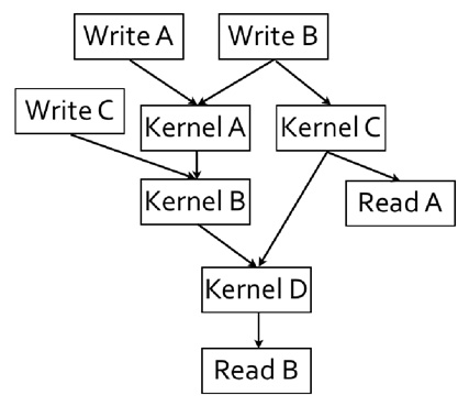 OpenCL™ and the AMD APP SDK - Task Parallelism