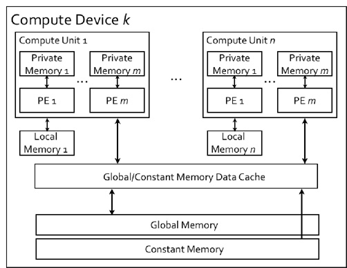 OpenCL™ and the AMD APP SDK - OpenCL Memory Model